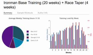 Ironman Base Training